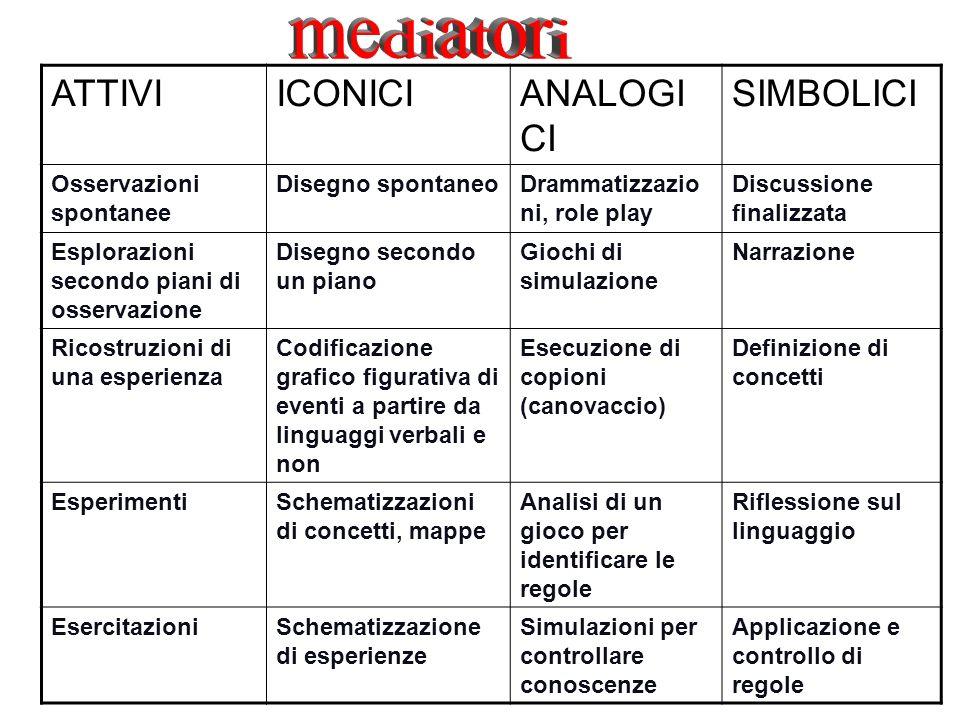 mediatori ATTIVI ICONICI ANALOGICI SIMBOLICI Osservazioni spontanee