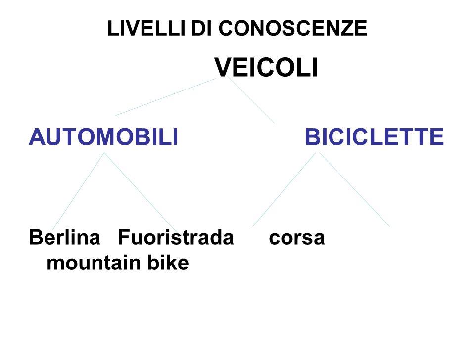 AUTOMOBILI BICICLETTE