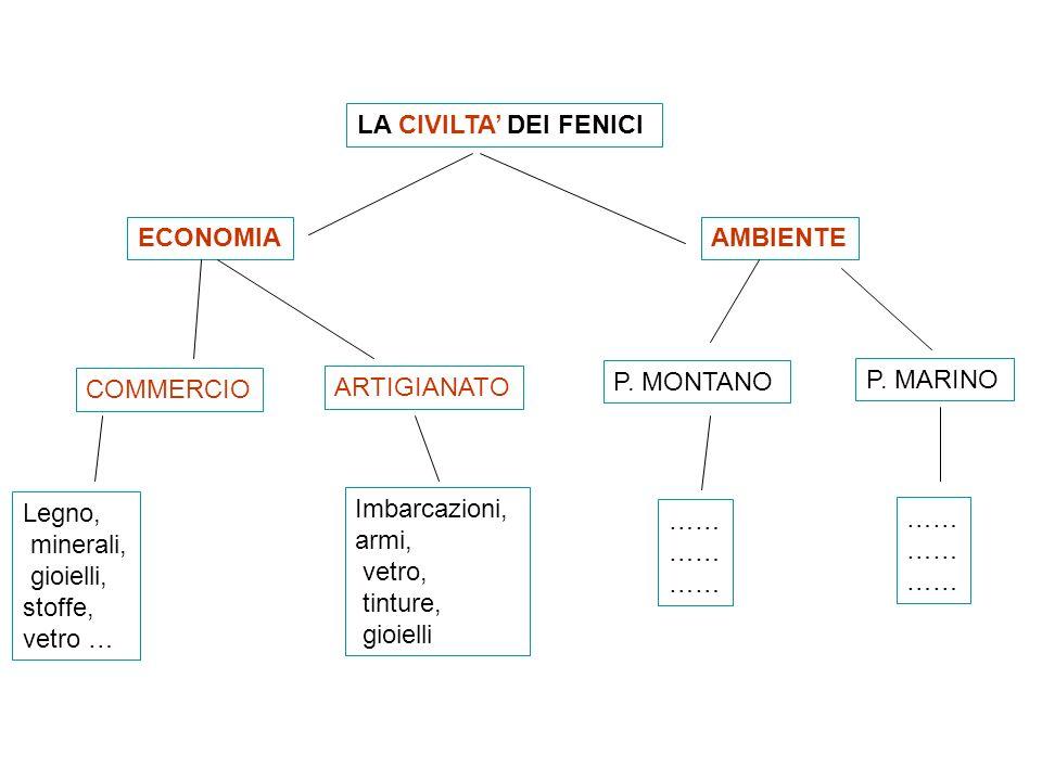 LA CIVILTA' DEI FENICIECONOMIA. AMBIENTE. P. MONTANO. P. MARINO. COMMERCIO. ARTIGIANATO. Legno, minerali,