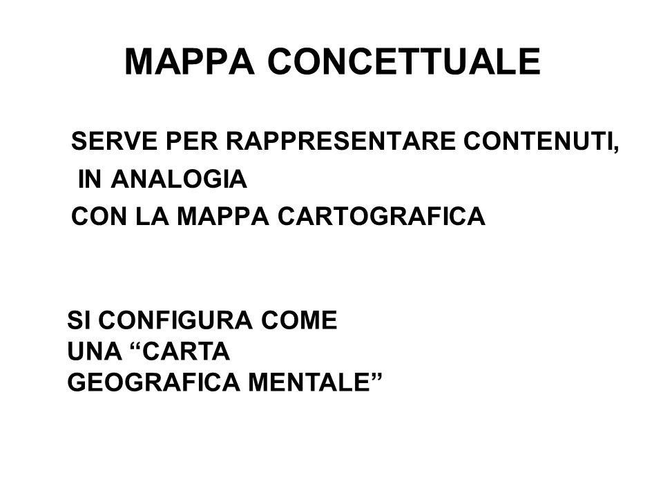 MAPPA CONCETTUALE SERVE PER RAPPRESENTARE CONTENUTI, IN ANALOGIA