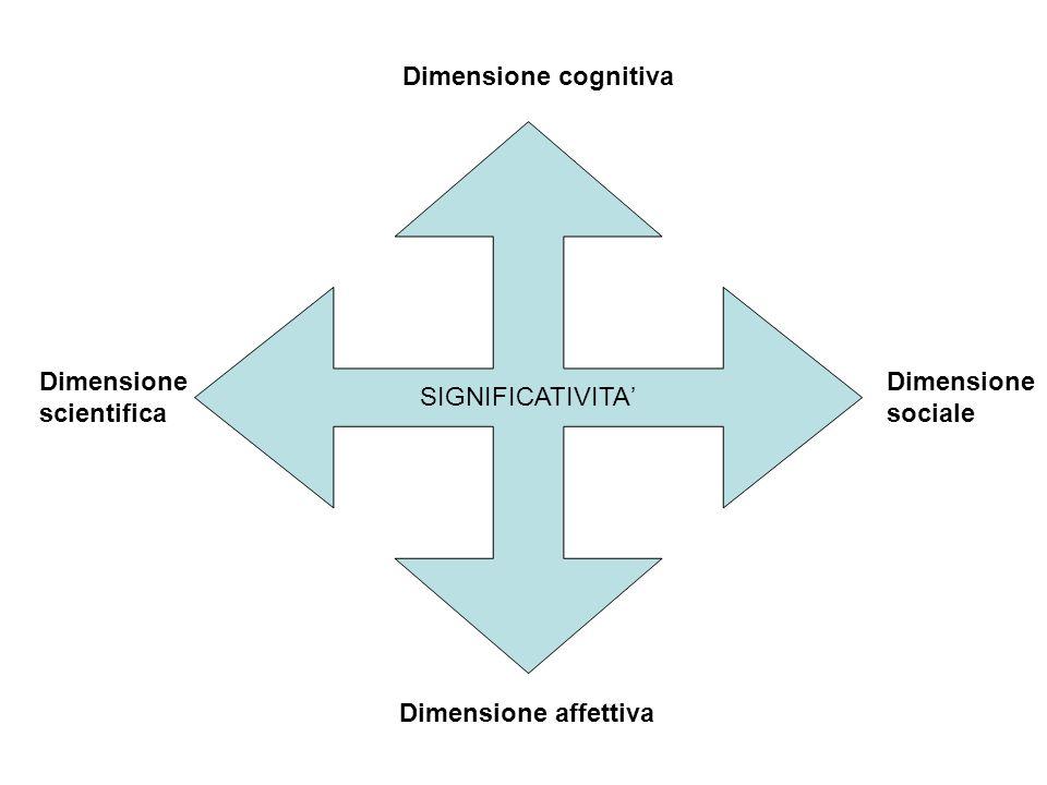 Dimensione cognitiva SIGNIFICATIVITA' Dimensione.