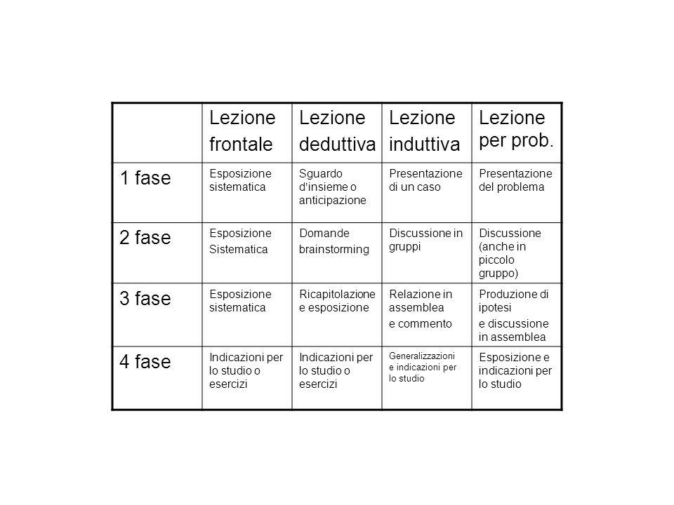 Lezione frontale deduttiva induttiva Lezione per prob. 1 fase 2 fase