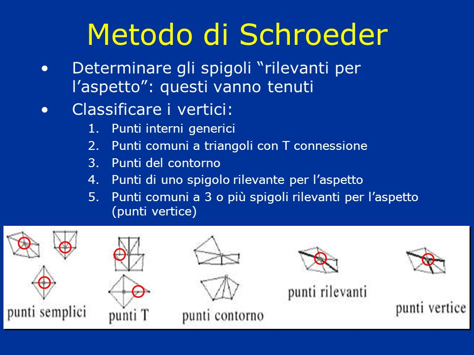 Metodo di Schroeder Determinare gli spigoli rilevanti per l'aspetto : questi vanno tenuti. Classificare i vertici: