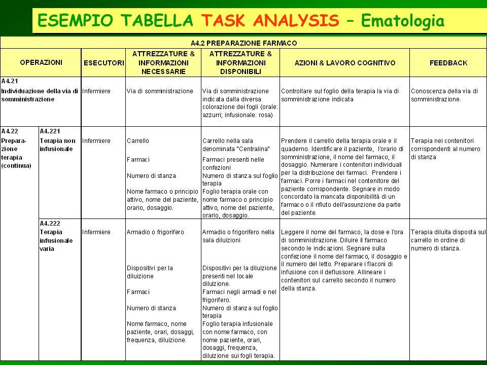 ESEMPIO TABELLA TASK ANALYSIS – Ematologia