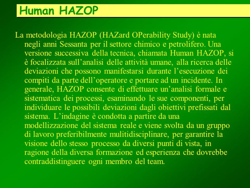 Human HAZOP