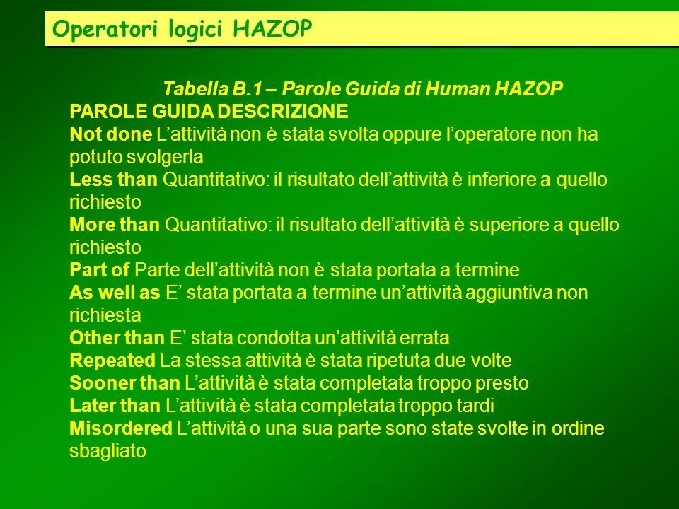 Operatori logici HAZOP