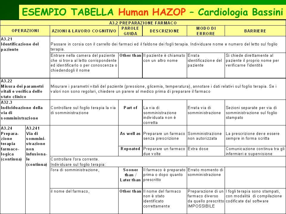 ESEMPIO TABELLA Human HAZOP – Cardiologia Bassini