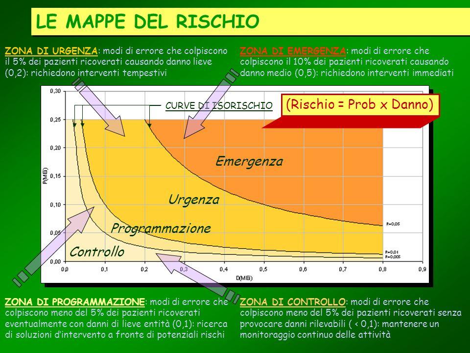 LE MAPPE DEL RISCHIO (Rischio = Prob x Danno) Emergenza Urgenza
