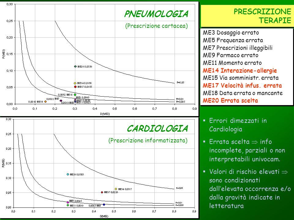 PNEUMOLOGIA CARDIOLOGIA PRESCRIZIONE TERAPIE