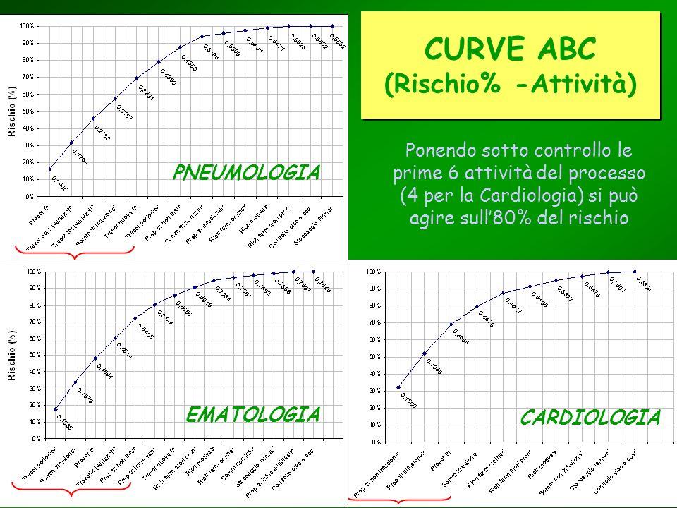 CURVE ABC (Rischio% -Attività)