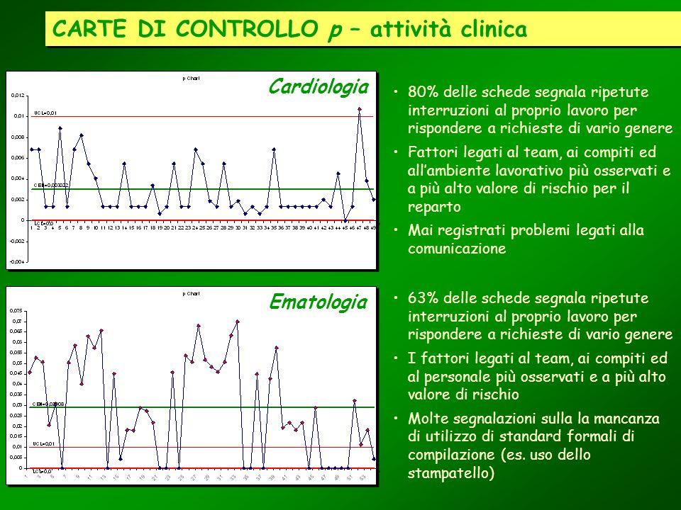 CARTE DI CONTROLLO p – attività clinica