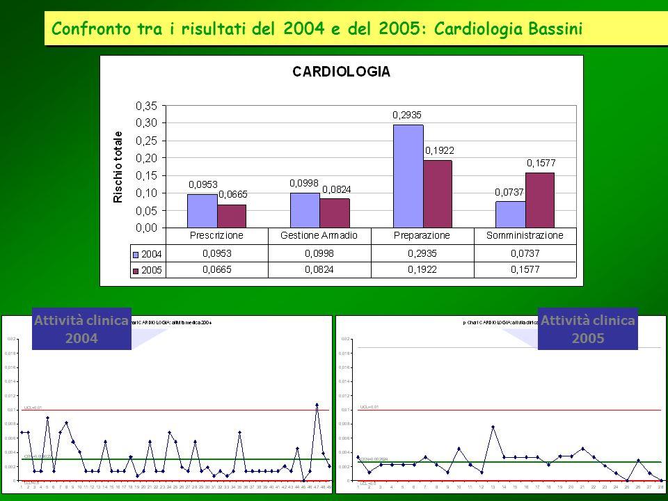 Confronto tra i risultati del 2004 e del 2005: Cardiologia Bassini
