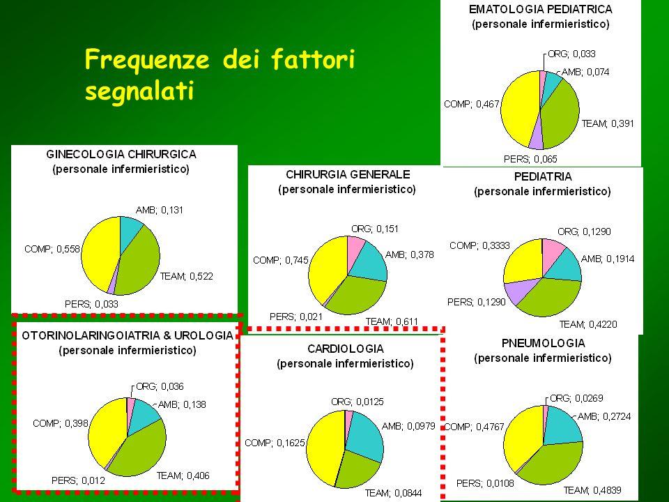 Frequenze dei fattori segnalati