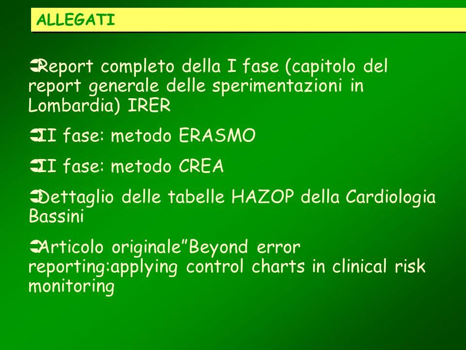 Dettaglio delle tabelle HAZOP della Cardiologia Bassini