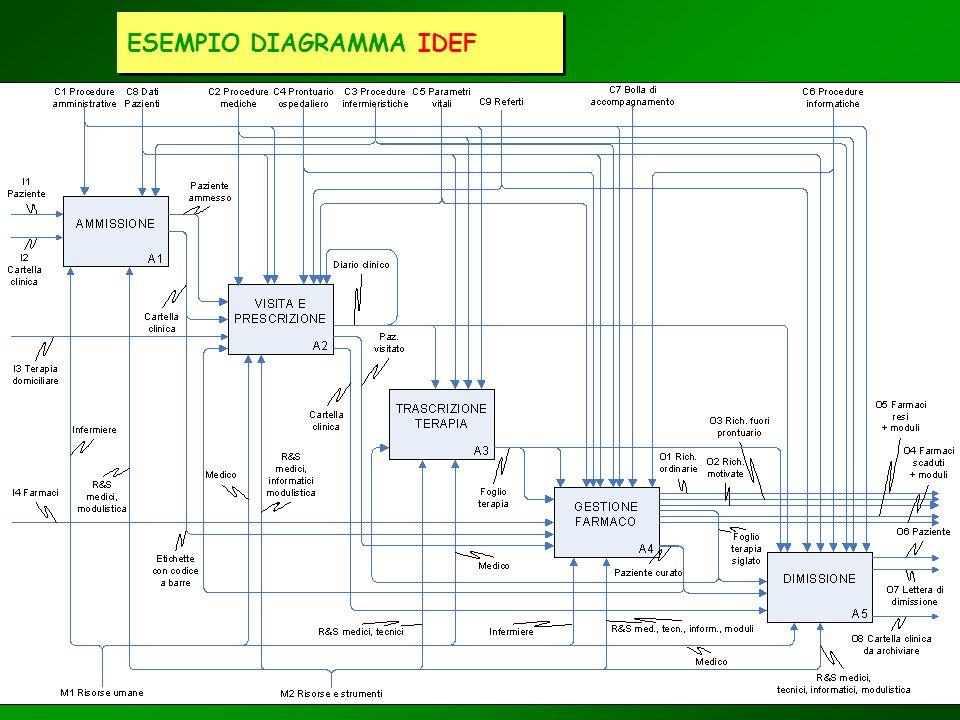 ESEMPIO DIAGRAMMA IDEF