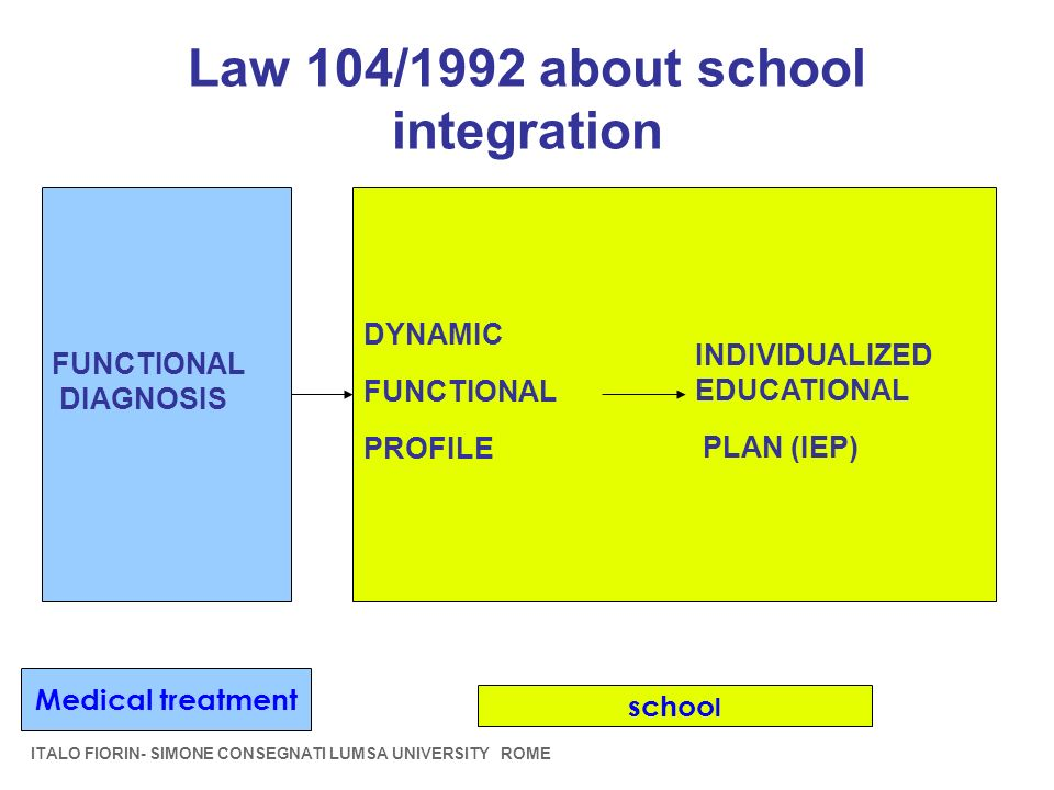 Law 104/1992 about school integration