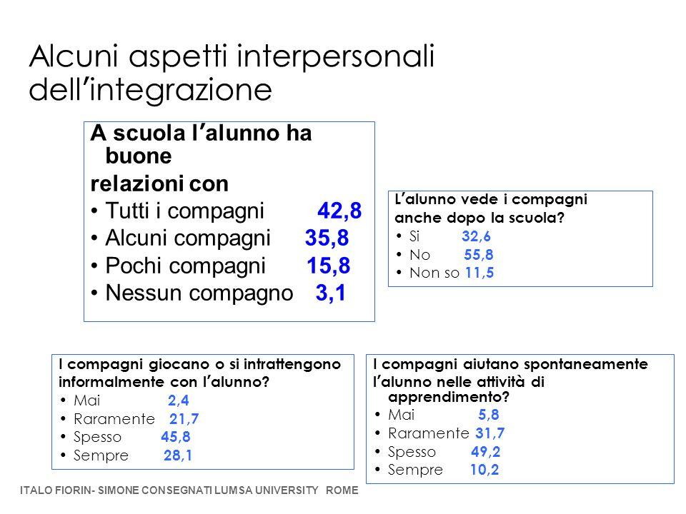 Alcuni aspetti interpersonali dell'integrazione