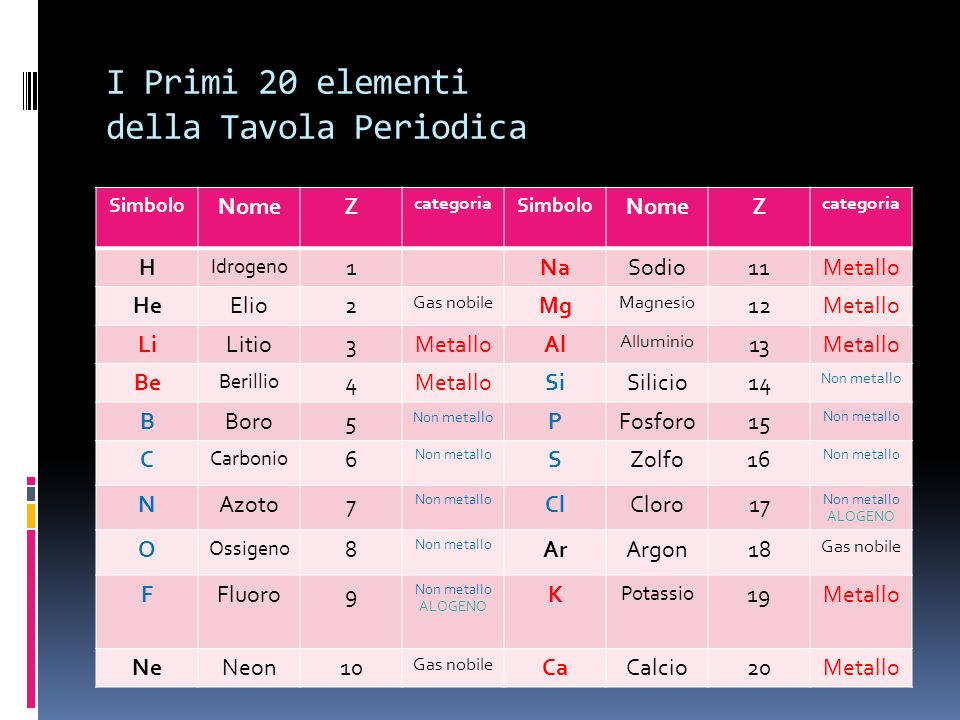 I Primi 20 elementi della Tavola Periodica