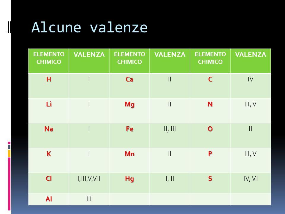 Alcune valenze VALENZA H I Ca II C IV Li Mg N III, V Na Fe II, III O K