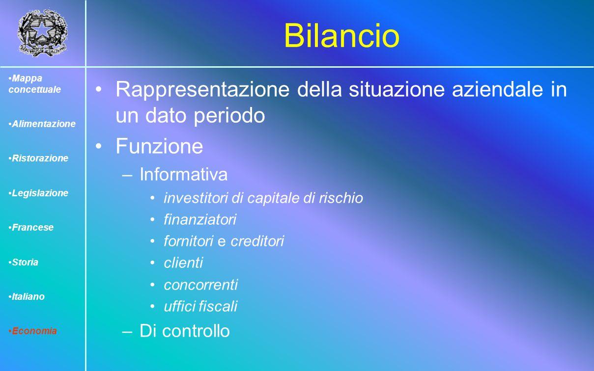 Mappa concettuale Alimentazione. Ristorazione. Legislazione. Francese. Storia. Italiano. Economia.
