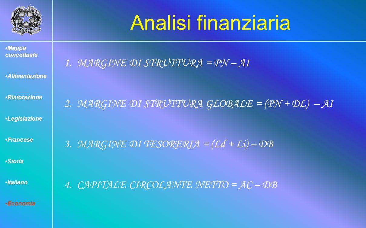 Analisi finanziaria MARGINE DI STRUTTURA = PN – AI