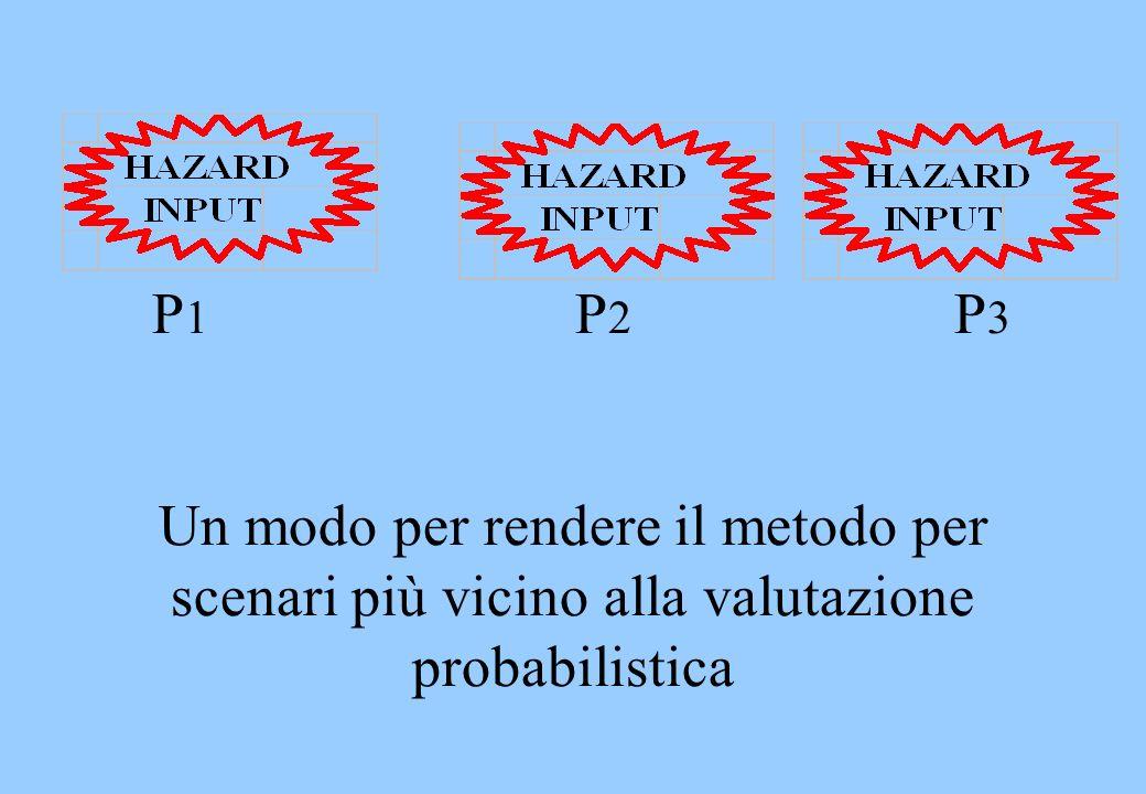 P1 P2 P3 Un modo per rendere il metodo per scenari più vicino alla valutazione probabilistica.