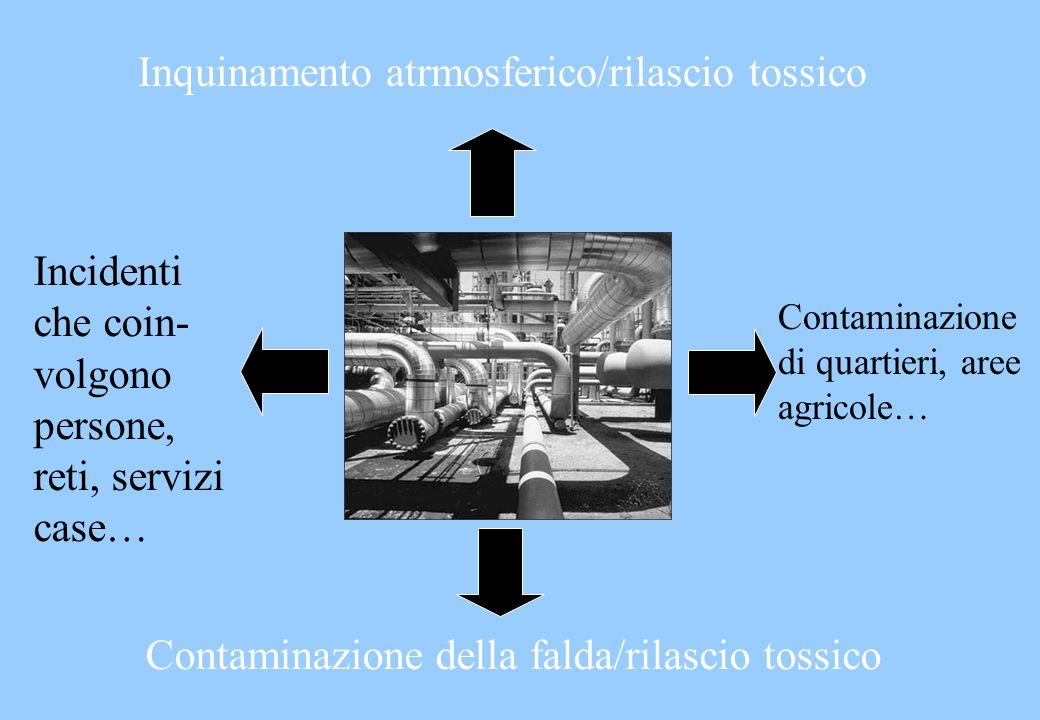 Inquinamento atrmosferico/rilascio tossico