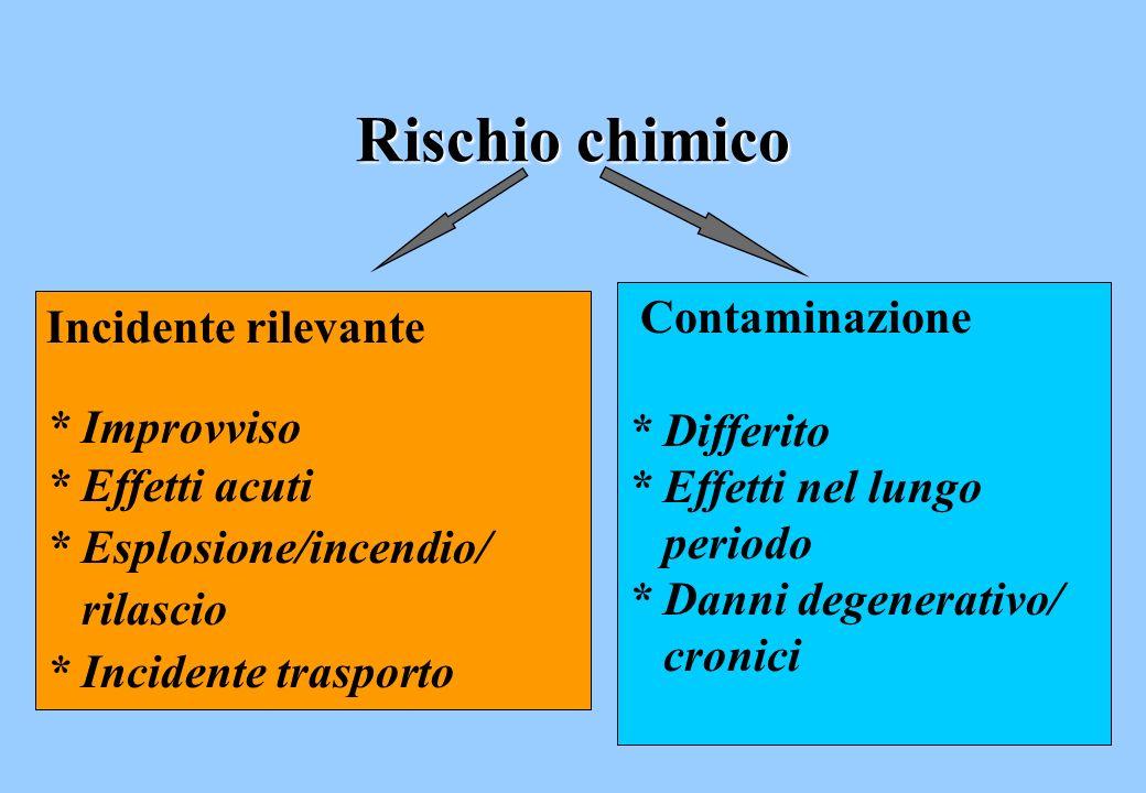Rischio chimico Contaminazione Incidente rilevante * Differito