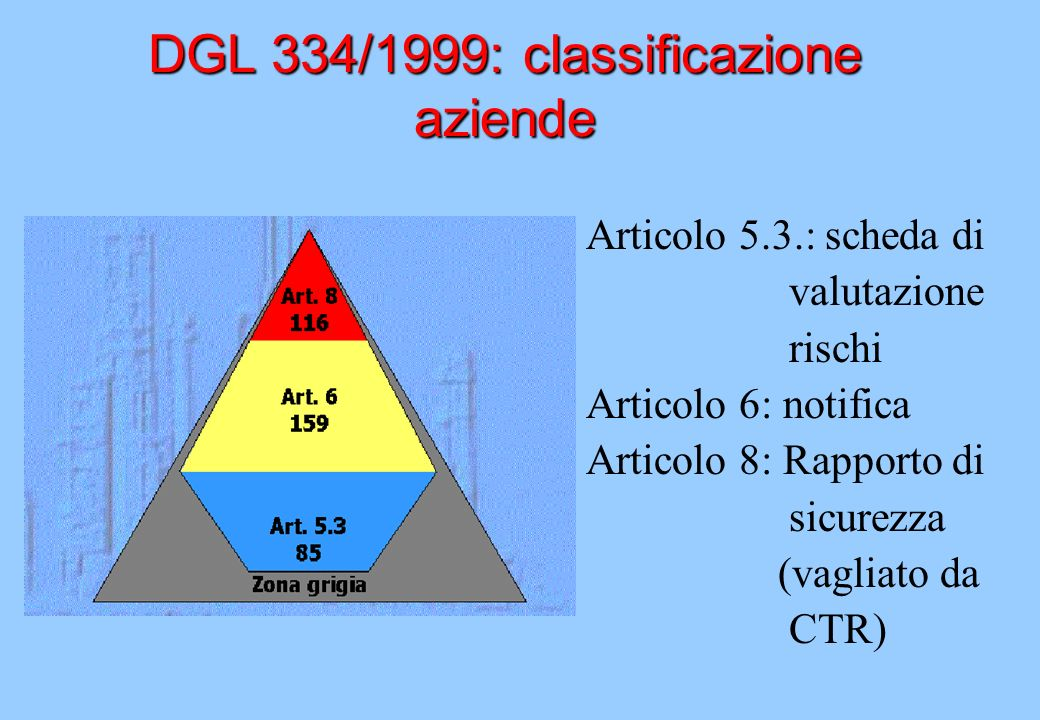 DGL 334/1999: classificazione aziende