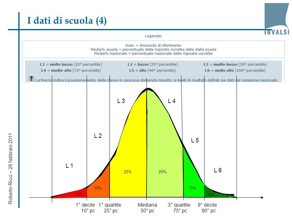 I dati di scuola (4) L 3 L 4 L 2 L 5 L 1 L 6