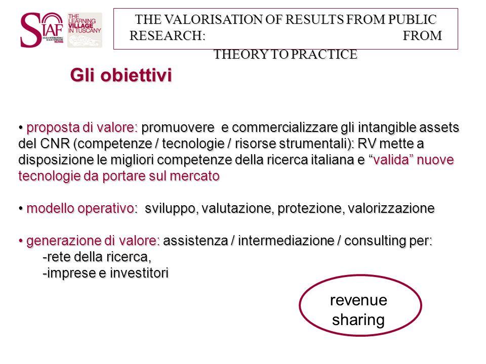 Gli obiettivi revenue sharing