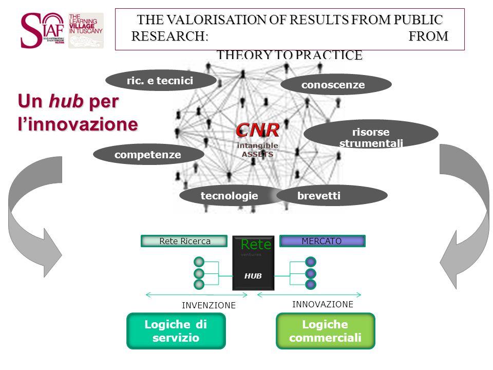 Un hub per l'innovazione CNR intangible ASSETS