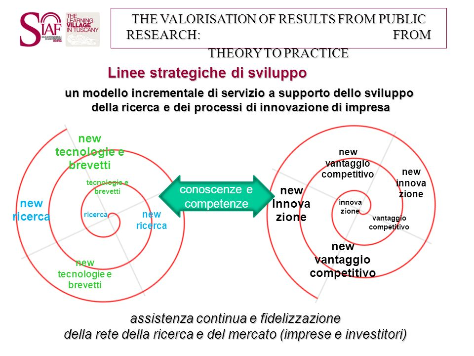 Linee strategiche di sviluppo