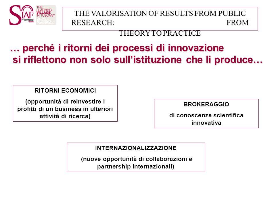 … perché i ritorni dei processi di innovazione