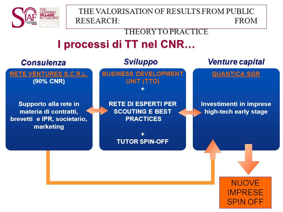 I processi di TT nel CNR…