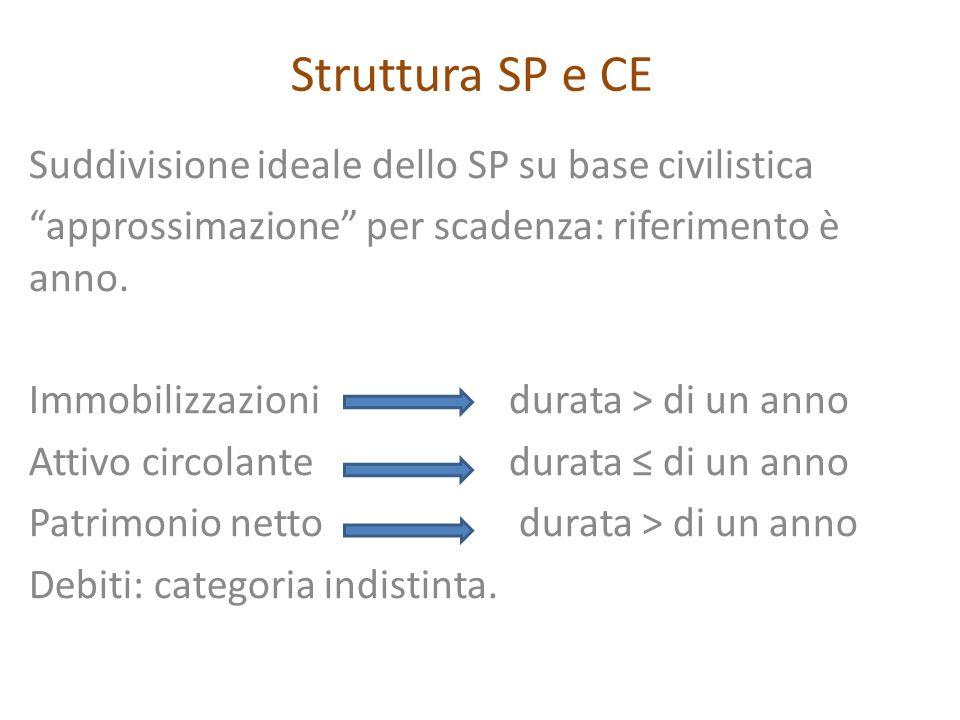 Struttura SP e CE Suddivisione ideale dello SP su base civilistica