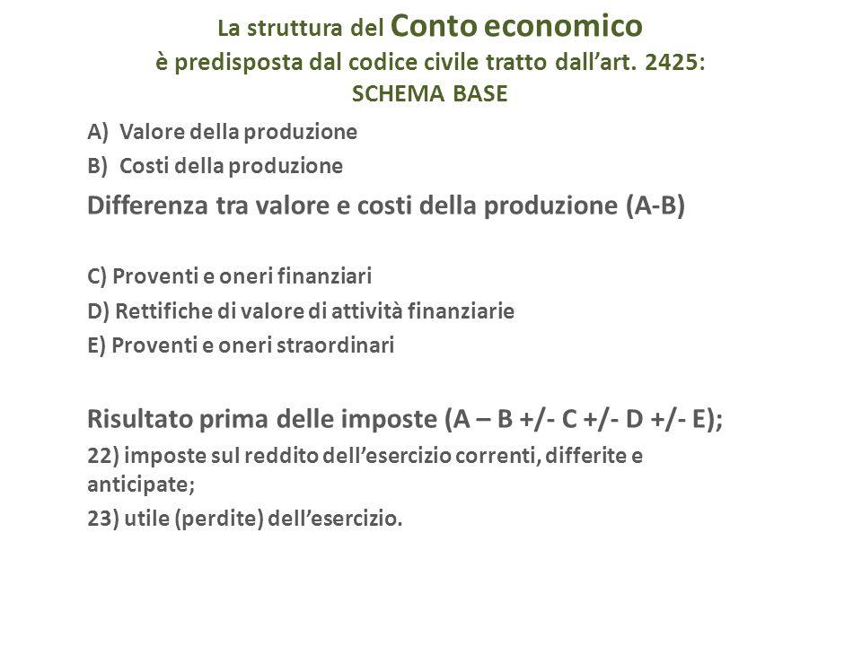 Differenza tra valore e costi della produzione (A-B)