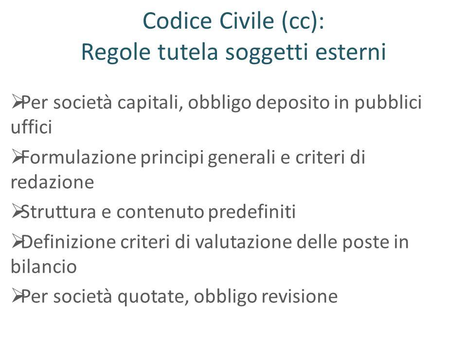 Codice Civile (cc): Regole tutela soggetti esterni