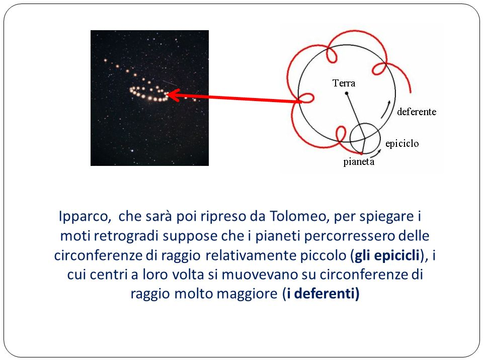 Ipparco, che sarà poi ripreso da Tolomeo, per spiegare i moti retrogradi suppose che i pianeti percorressero delle circonferenze di raggio relativamente piccolo (gli epicicli), i cui centri a loro volta si muovevano su circonferenze di raggio molto maggiore (i deferenti)