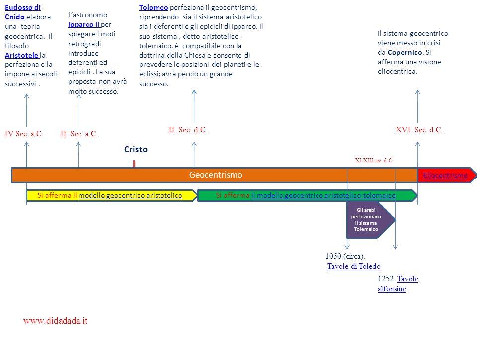 Cristo Geocentrismo www.didadada.it