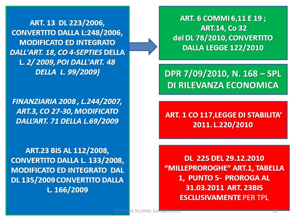 DPR 7/09/2010, N. 168 – SPL DI RILEVANZA ECONOMICA