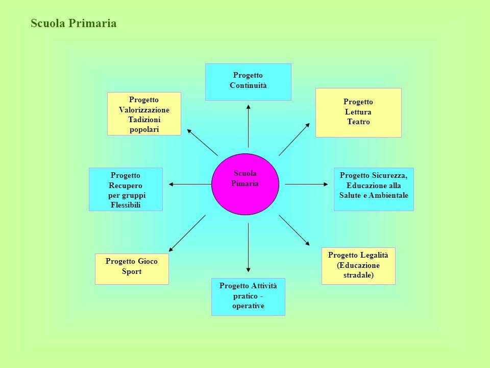 Scuola Primaria Progetto Continuità