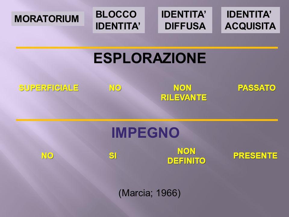 ESPLORAZIONE IMPEGNO BLOCCO IDENTITA' IDENTITA' DIFFUSA IDENTITA'