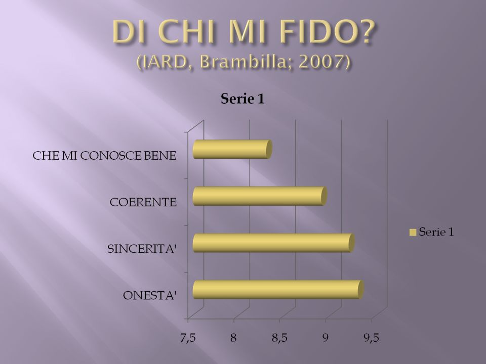 DI CHI MI FIDO (IARD, Brambilla; 2007)