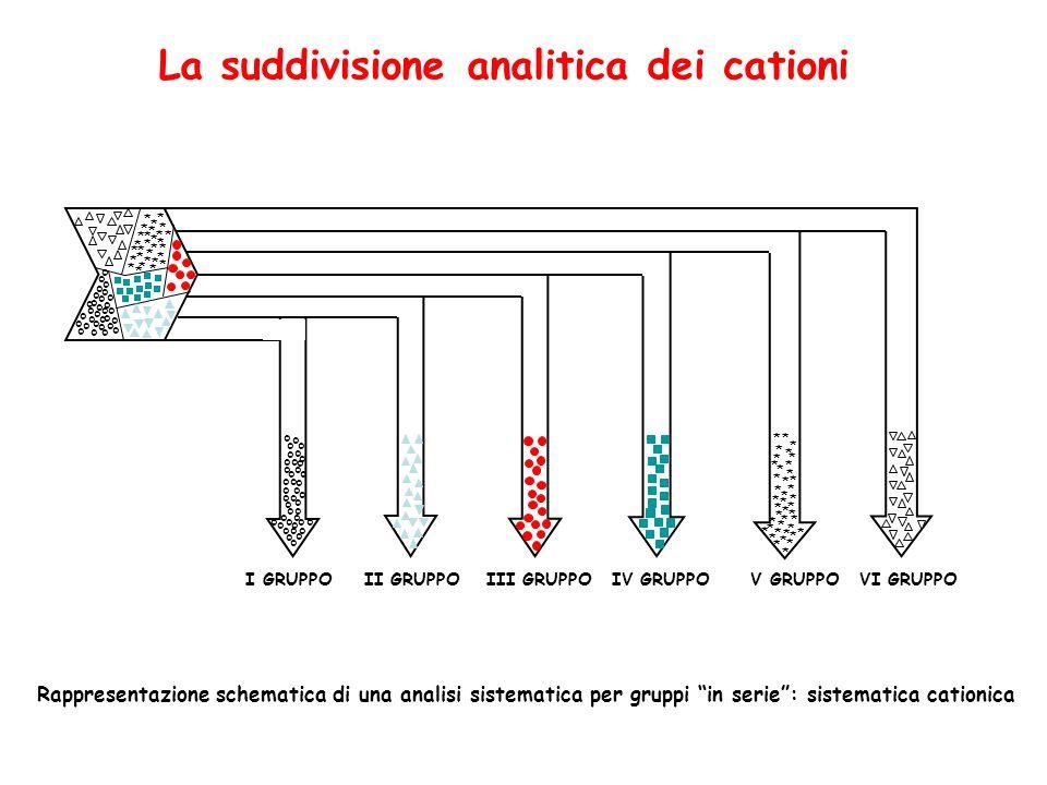 La suddivisione analitica dei cationi