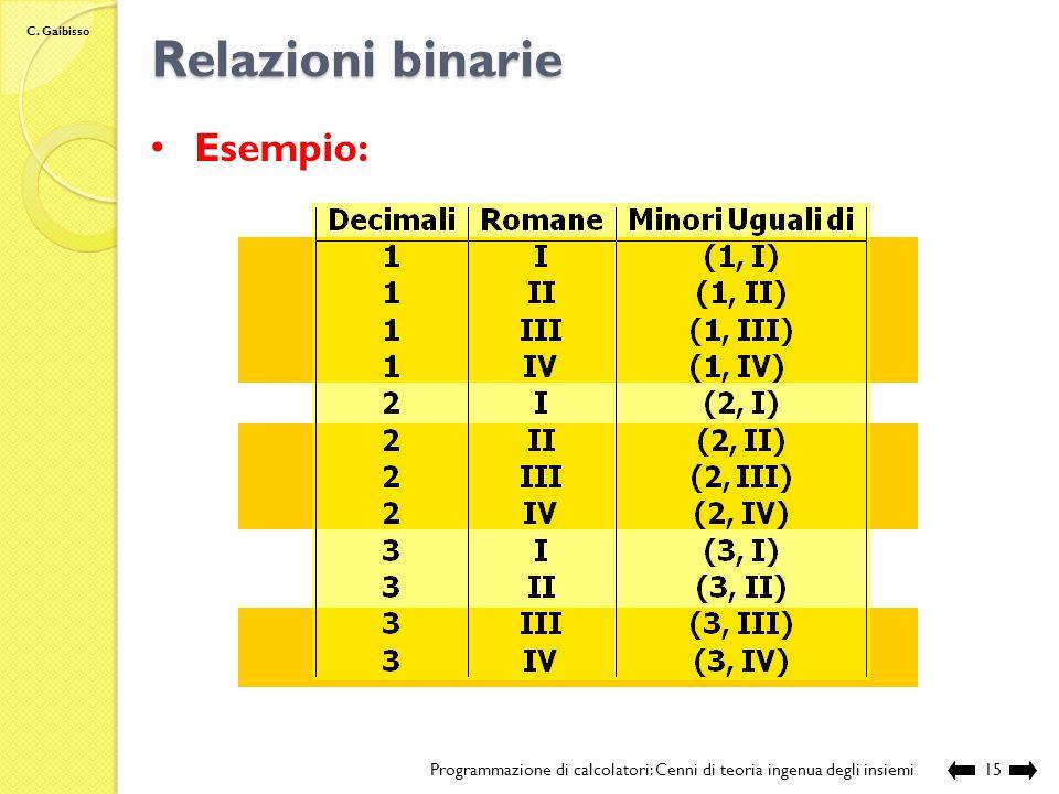 Relazioni binarie Esempio: