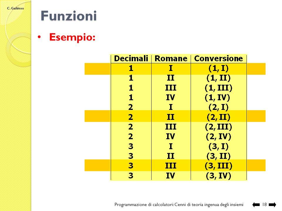 Funzioni Esempio: Programmazione di calcolatori: Cenni di teoria ingenua degli insiemi