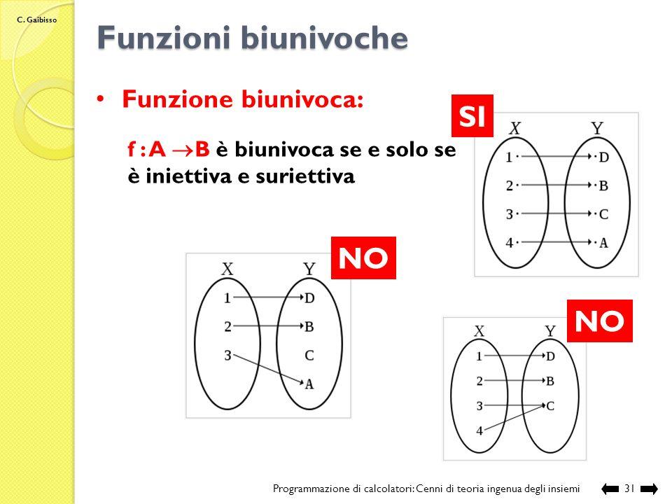 Funzioni biunivoche SI NO NO Funzione biunivoca: