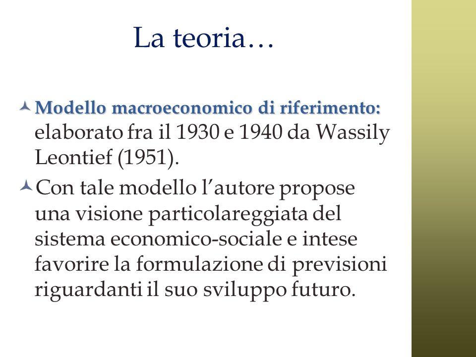 La teoria… Modello macroeconomico di riferimento: elaborato fra il 1930 e 1940 da Wassily Leontief (1951).
