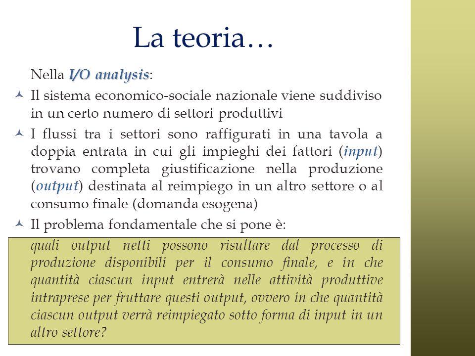 La teoria… Nella I/O analysis:
